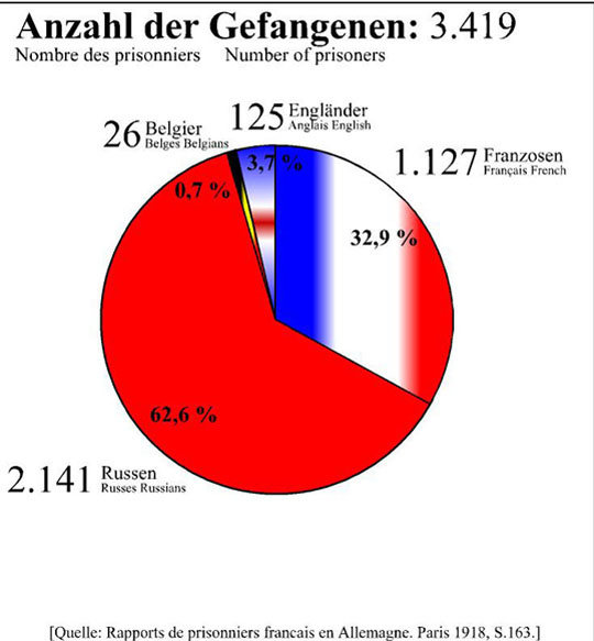 Nombre de prisonniers le 15 janvier 1917