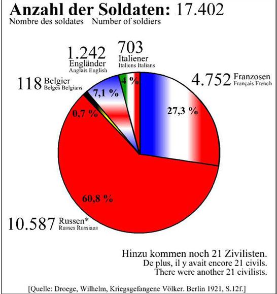 Nombre de prisonniers le 10 octobre 1918